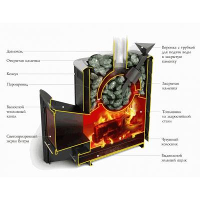 Печь для бани стальная Термофор (TMF) Гейзер 2014 Inox Витра ЗК шоколад