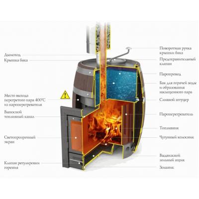 Печь для бани стальная Термофор (TMF) Скоропарка 2012 Inox Люмина Баррель палисандр